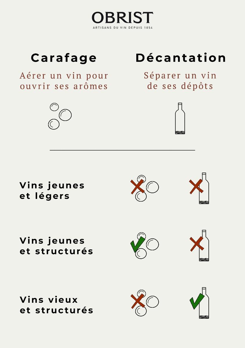 Infographie carafage et décantation