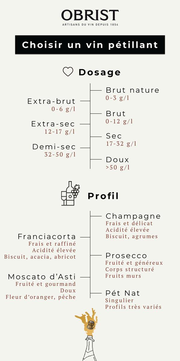 Infographie vins pétillants